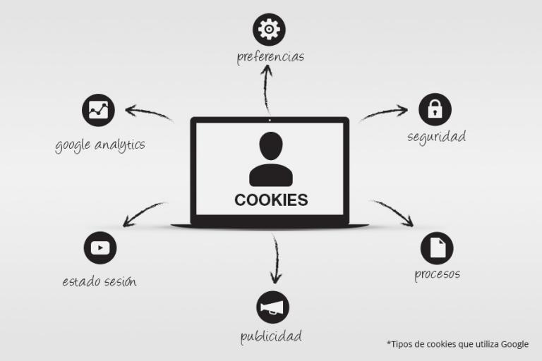 Imatge de Política de cookies